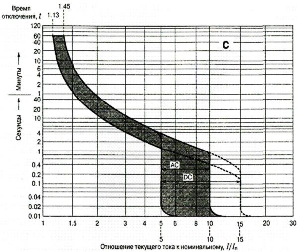 Характеристика отключения типа C