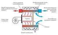 Конденсационные газовые котлы – плюсы и минусы